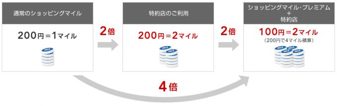 JALカード特約店ではショッピングマイルプレミアムで100円=2マイルたまる