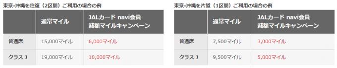JALカード naviなら国内線特典航空券が最大60%割引き