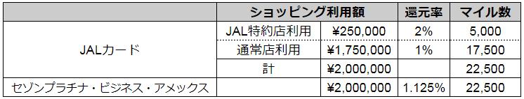 JALカードとセゾンアメックスの比較