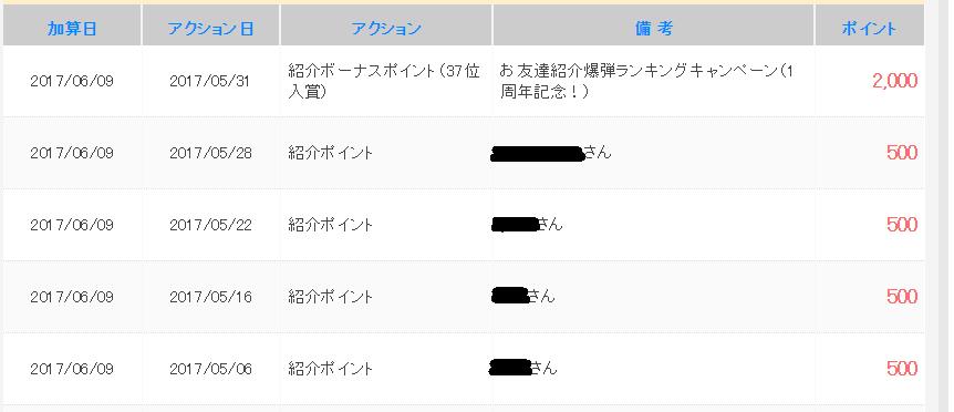 お友達紹介爆弾ランキング入賞