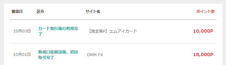 DMM FXとMIカードで28,000P