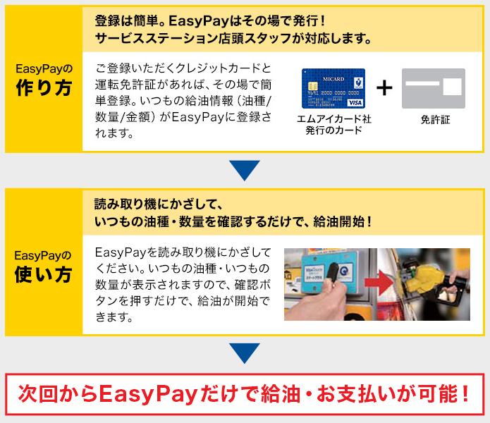 EasyPayの登録は簡単