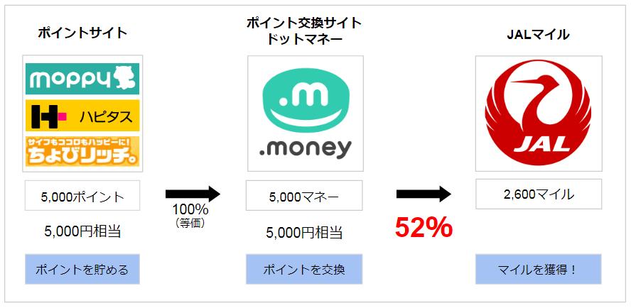 ドットマネールートは52%