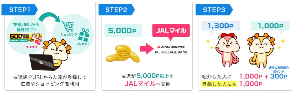 新規登録して5,000P以上をJALマイルに交換しよう