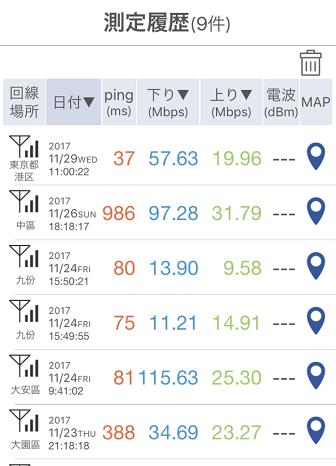 台北での通信速度計測