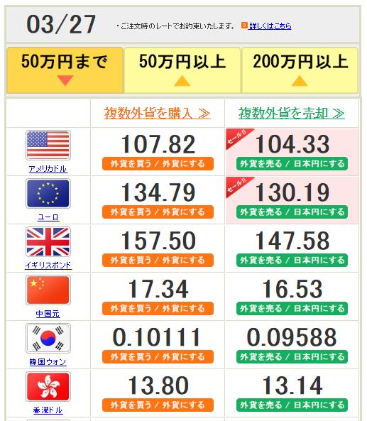 ドルユーロの両替レート
