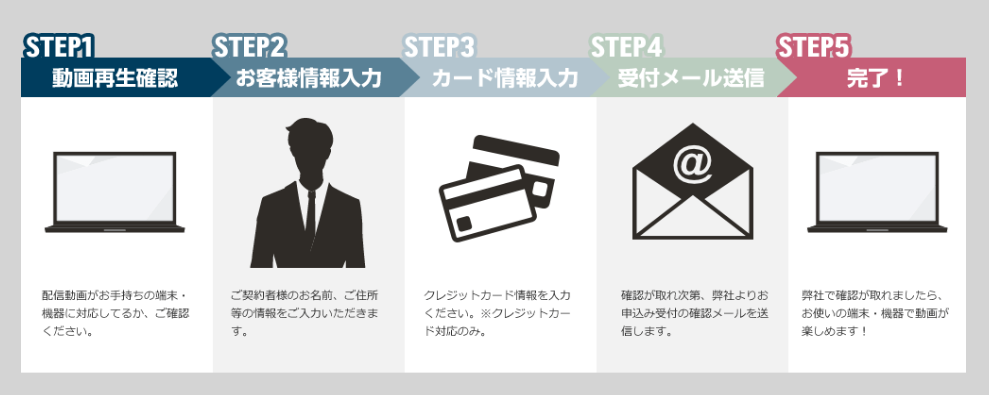 視聴までの申し込みは5ステップ