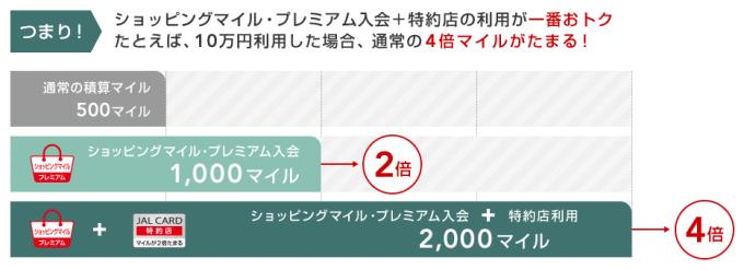 JALカード特約店なら通常の4倍マイルが貯まる
