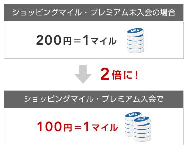 JALマイルが2倍の100円=1マイルになる