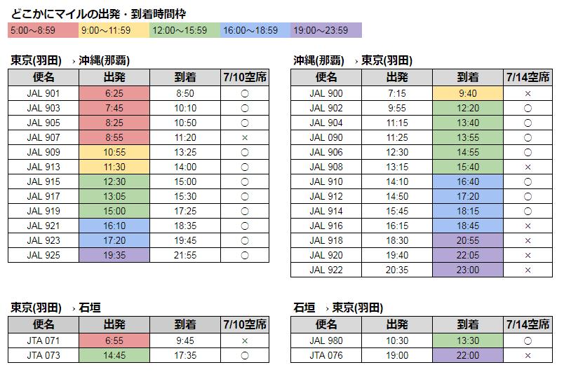 石垣と那覇の発着時間と空席状況を調べた一覧表