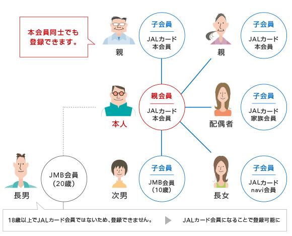 JALカード家族プログラム