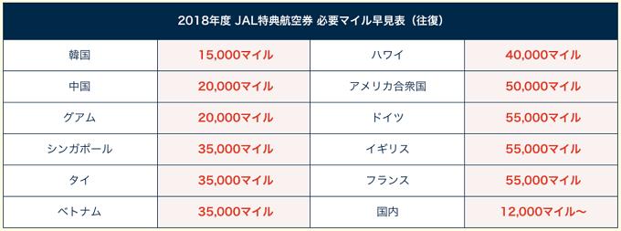 JAL必要マイル早見表