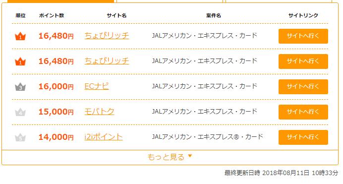 JALアメックスポイントサイト別