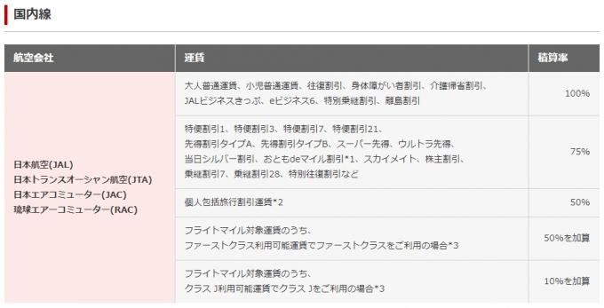 JAL国内線マイル積算率