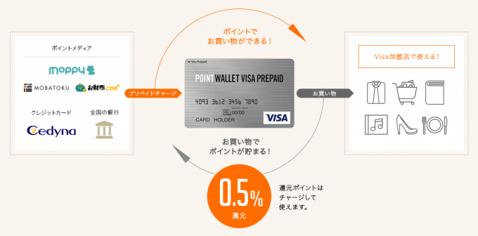 POINT WALLET VISA PREPAIDの使い方