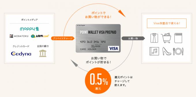 POINT WALLET VISA PREPAIDの使い方
