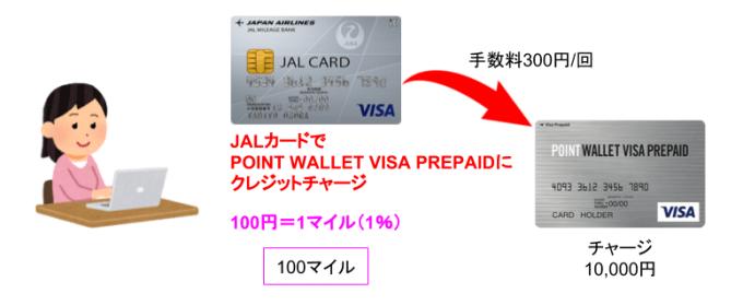 JALカードでプリペイドにチャージ