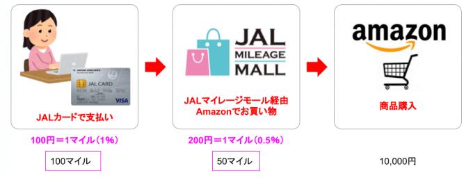 JALマイレージモールとJALカードで1.5%