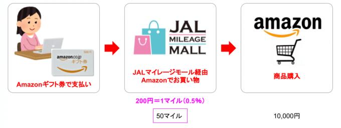 Amazonギフト券で商品購入