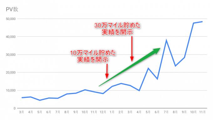 実績開示とPV数増加の相関