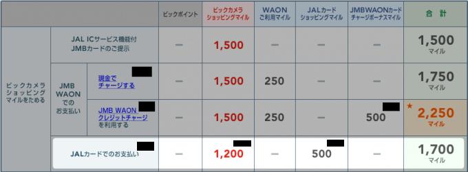 JALカード払い