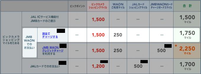 JMB WAON現金チャージ