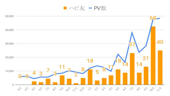 PV数とハピ友数グラフ