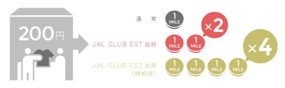 JALカード JAL CLUB ESTはショッピングマイルプレミアムに自動加入