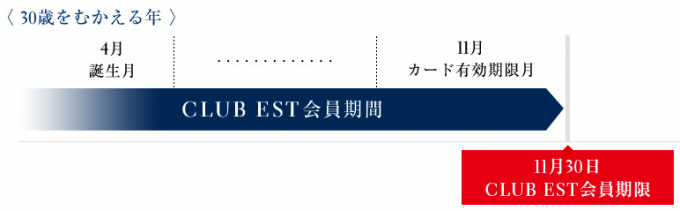 JAL CLUB EST会員期限