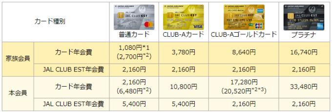 JAL CLUB EST家族カード年会費