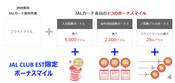 JALカード JAL CLUB EST限定のボーナスマイルが加算される