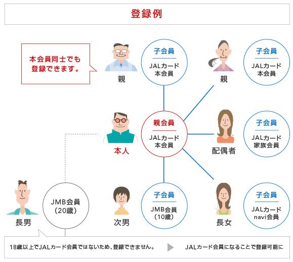 JALカード家族プログラムの登録例