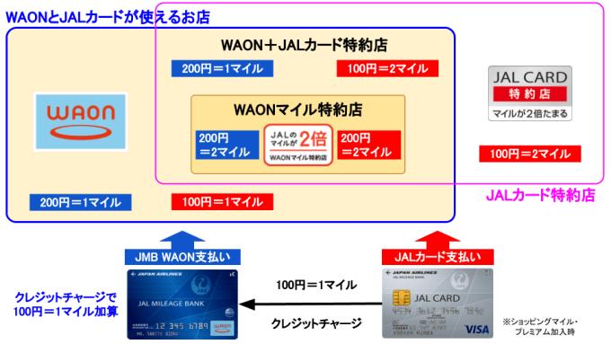 JMB WAONとJALカードの関係