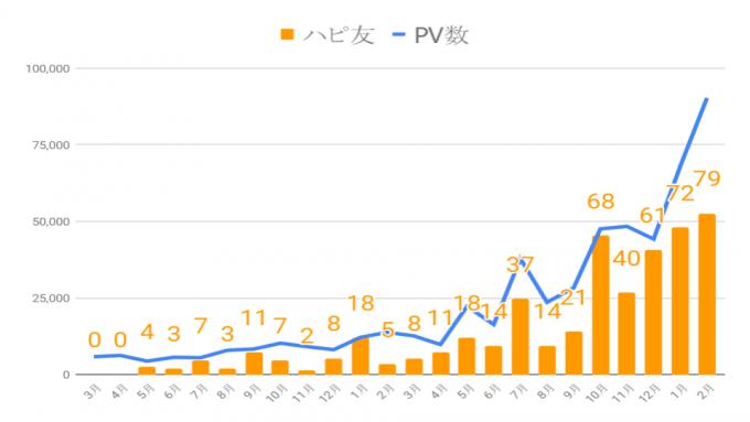 ハピ友とPV数の推移グラフ