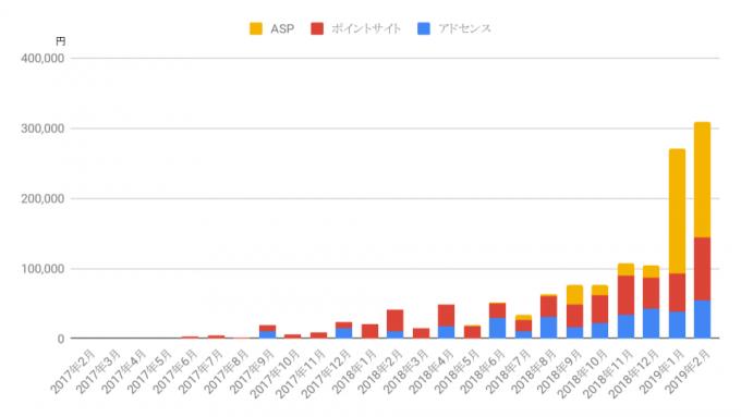 ブログ収益のグラフ