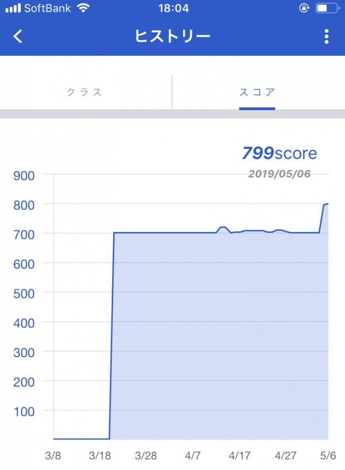セゾンクラッセのスコアヒストリーのグラフ