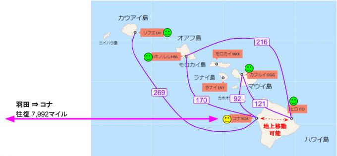 ハワイアン航空でコナ直行便で往復するパターンの図