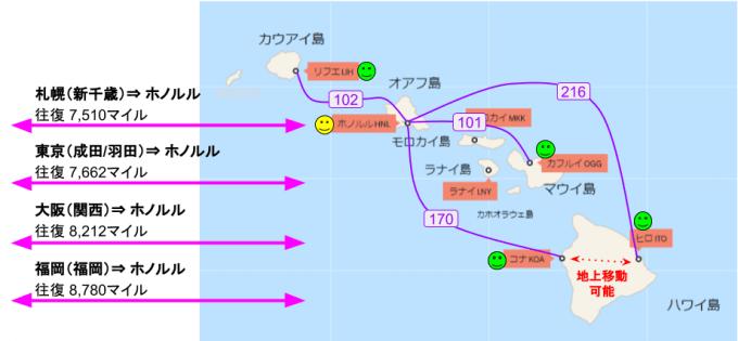 ハワイアン航空のホノルル直行便で往復するパターンの図