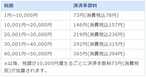 東京都の都税クレジットカード決済手数料一覧