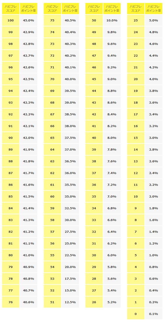 ハピフレスコアで決まる100段階の報酬ポイント率