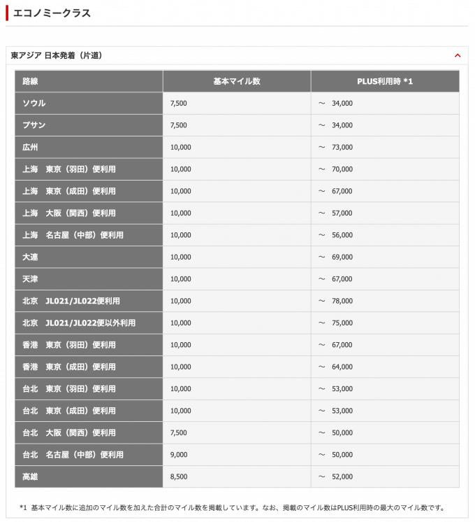 JAL国際線特典航空券PLUSの東南アジア日本発着の必要マイル数一覧表