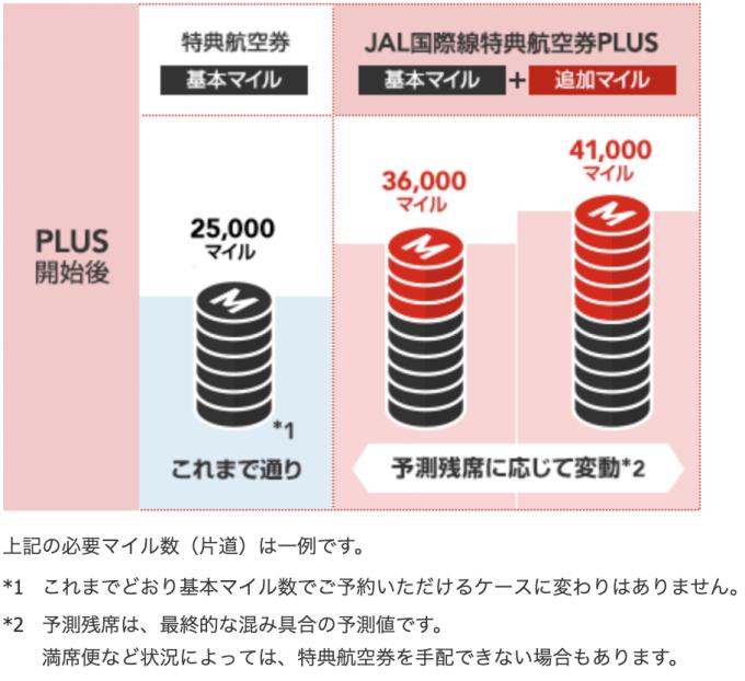 JAL国際線特典航空券PLUSの仕組みを説明する図