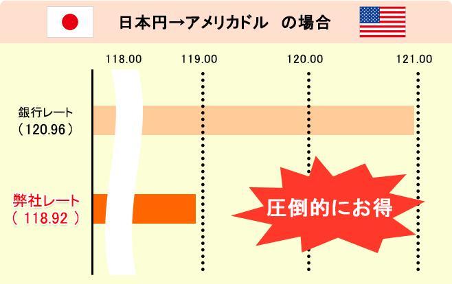 外貨両替ドルユーロのレートは銀行よりも圧倒的にお得