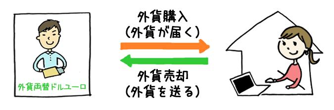 外貨両替ドルユーロはネットで両替を申し込むと外貨を宅配で届けてくれる