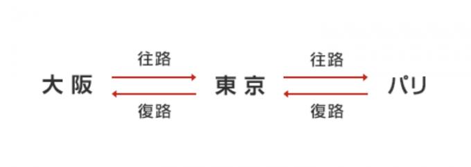 日本と1つの目的地を往復する旅程の例