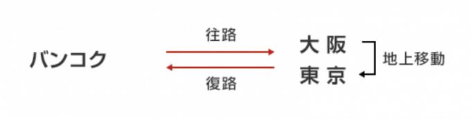 海外発日本着の旅程の例