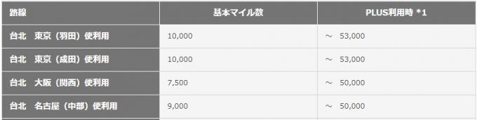 JAL特典の台北行き必要マイル数の表