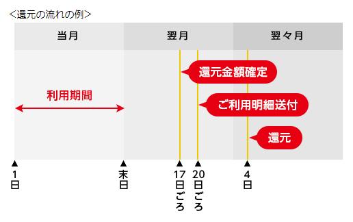 ポイント還元スケジュールの図解