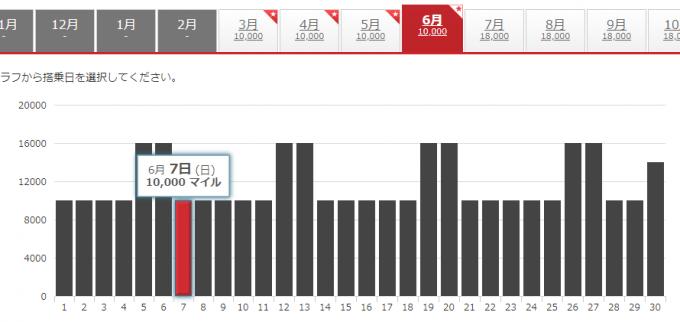 ウラジオストクのJALディスカウントマイル空席状況のグラフ