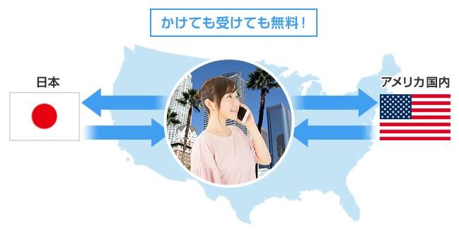 アメリカ放題で通話し放題のイメージ図